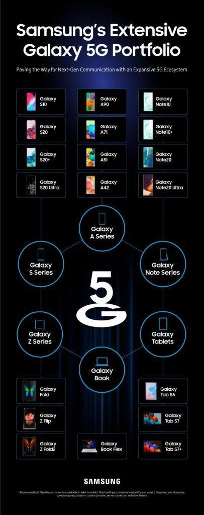Samsung випустив інфографіку своїх 5G пристроїв