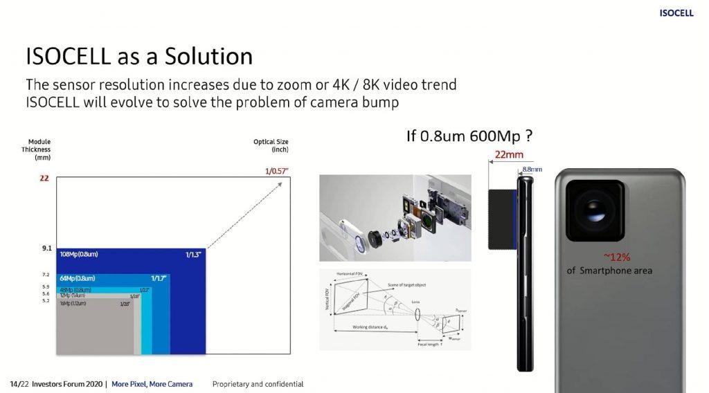 Samsung дійсно розробляє 600-мегапіксельну камеру для флагманських смартфонів