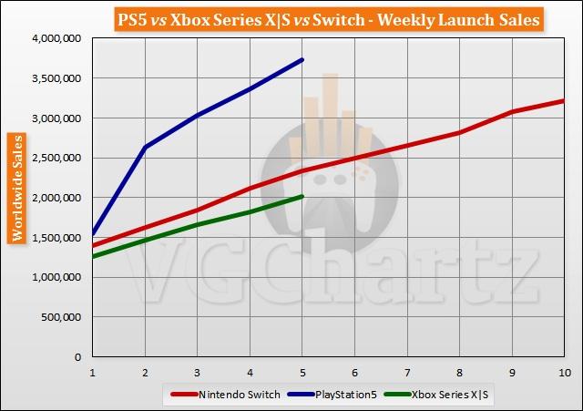 PlayStation 5 - справжній хіт на ринку ігрових консолей