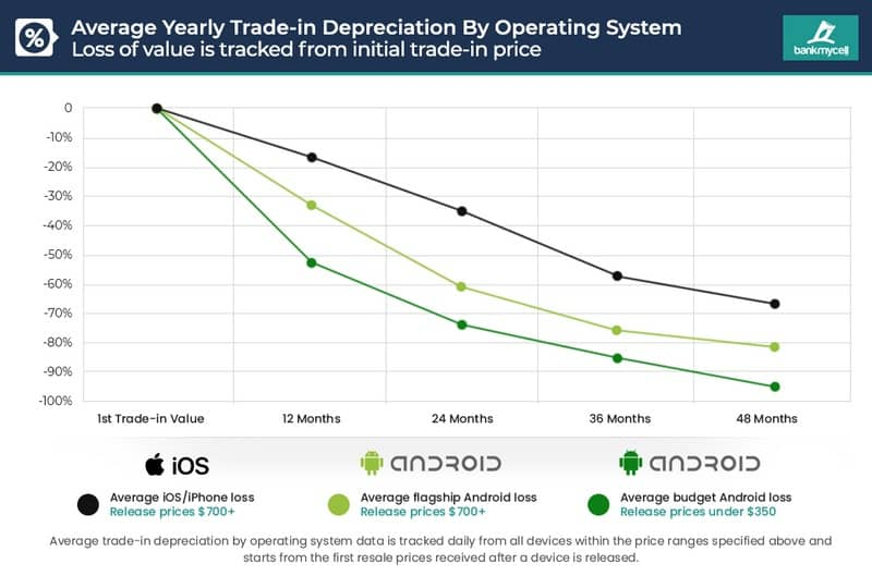 """Аналітики назвали смартфони, які найменше """"старіють"""""""