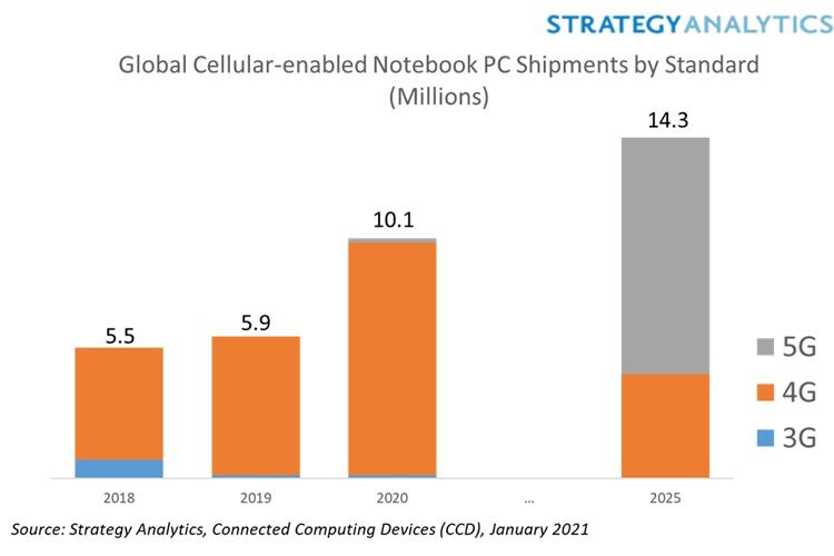 На ринку відбулося зростання попиту на портативні комп'ютери з підтримкою 4G та 5G